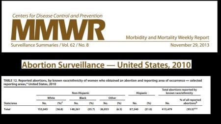 CDC 2010 Black Hispanic Abortions TOTAL