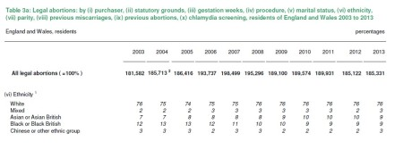 Black Abortion Stats in UK for 2013 by year