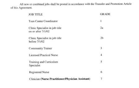 Job Title code Planned Parenthood Union