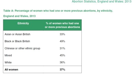 Repeat Abortions in UK