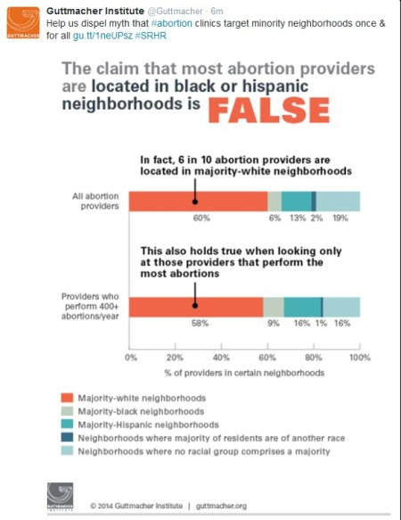 Guttmacher TWeet Dispell Myth July 9 2014