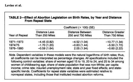 Effect of abortion birth rates distance