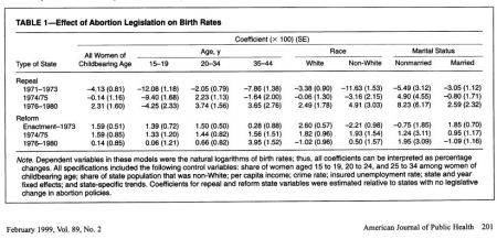 Effect of abortion on Black births
