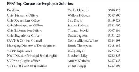 PPFA top CEO Salaries 201