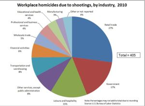 Workplace homicide shootings