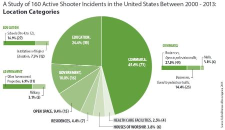FBI Active shooter 2013