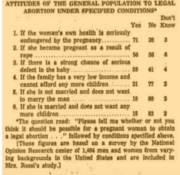 1966 Attitudes on abortion published by the Chicago Tribune May 29, 1966
