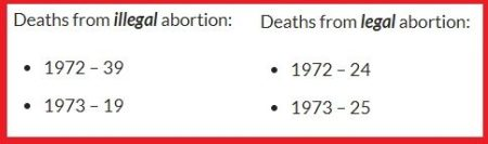 Image: Abortion deaths prior to Roe (CDC 1972)