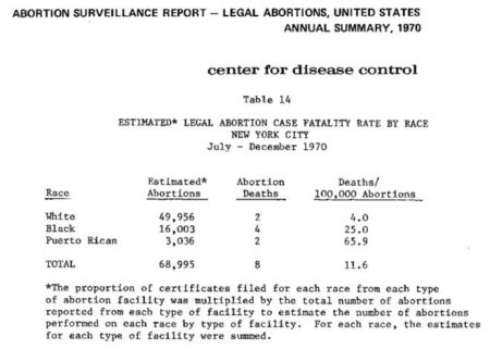 Image: CDC Abortion Surveillance 1970