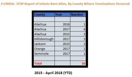 Graph: Babies born alive after abortion in Florida
