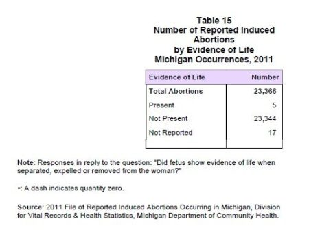 Image: Michigan abortion evidence of life, 2011