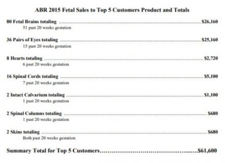 Image: ABR 2015 Fetal Sales to Top 5 Customers Product and Totals (Image credit: Congressional Investigation)