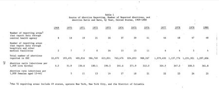 Image: CDC Abortion numbers 1969 to 1980