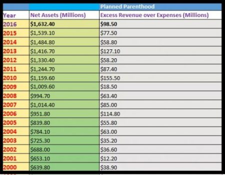 Planned Parenthood excess revenue over expenses 2000 to 2016