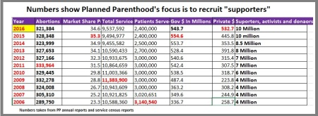 Image: Planned Parenthood focused on recruiting supporters