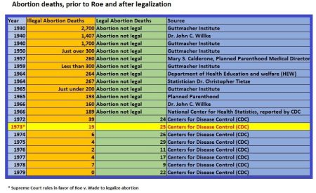 Image: Illegal Abortion Deaths according to various sources, 1930 to 1979 – updated (Graph credit: Live Action News)