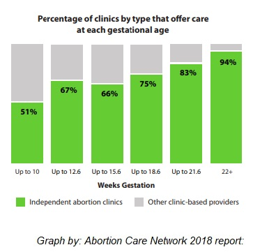 Image: Abortion Care Network graph percentage of clinics by type and gestation