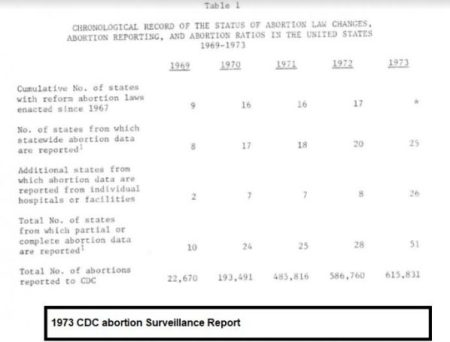 Image: CDC: Reported Abortions 1969 to 1973