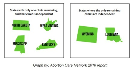 Image: States with only one independent abortion facility (Image: Abortion Care Network 2018 report)