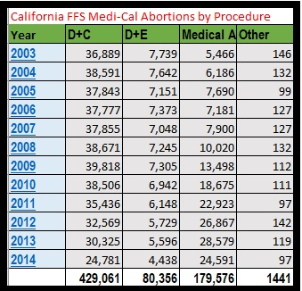 Image: California Medi-Cal FFS abortions by procedure 2003 to 2014