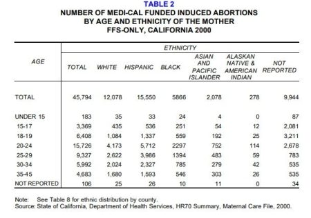 Image: California Medi-Cal FFS abortions by race 2000