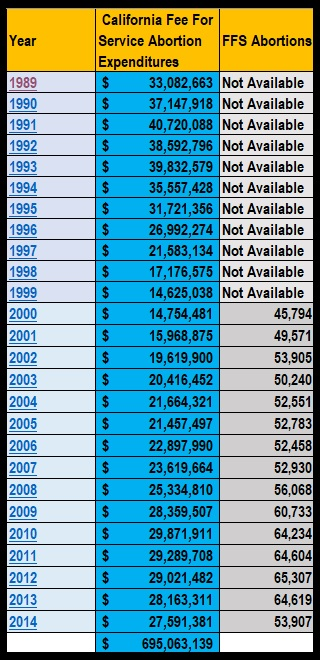 Image: Medi-Cal FFS abortion expenditures in California 1989 to 2014 (Image: Live Action News)