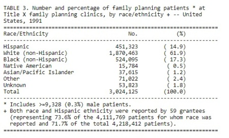 Image: Title X family planning users by race ethnicity 1991 (Image credit: CDC)