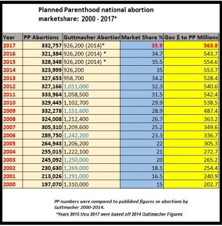 Image: Planned Parenthood abortion market share 2000 to 2017 using 2014 Guttmacher stats