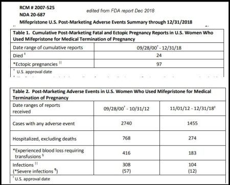 Abortion Pill Deaths December 2018
